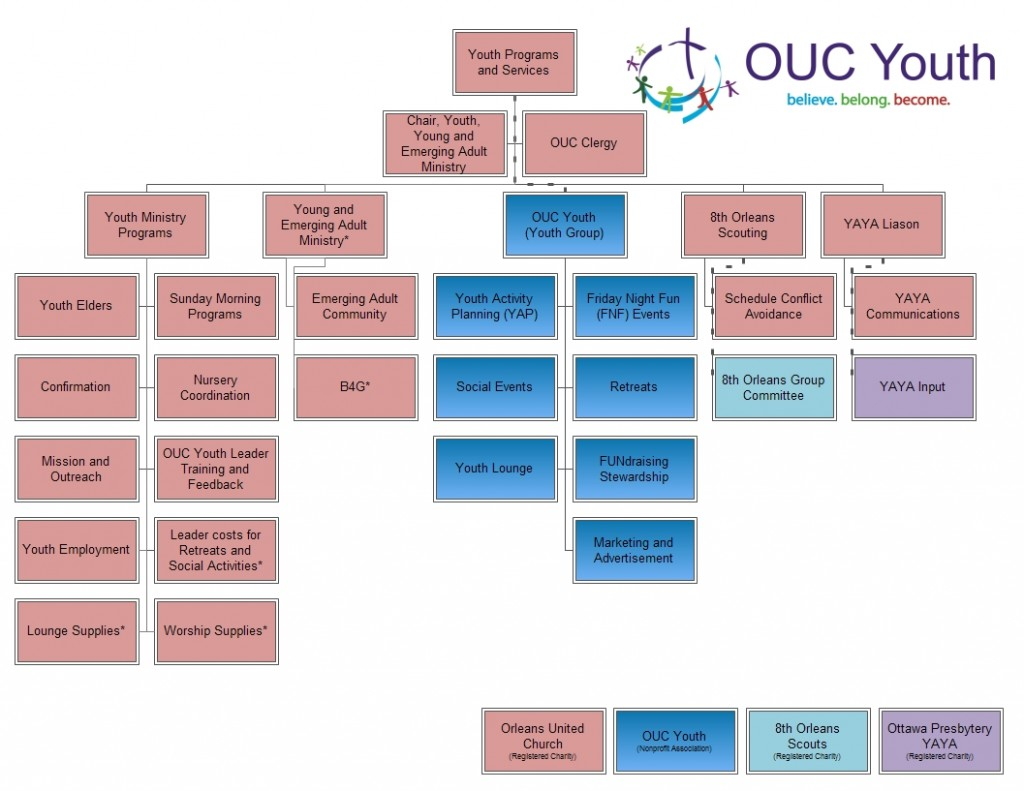Youth Programs and Services - Organization Structure vJanuary 2015